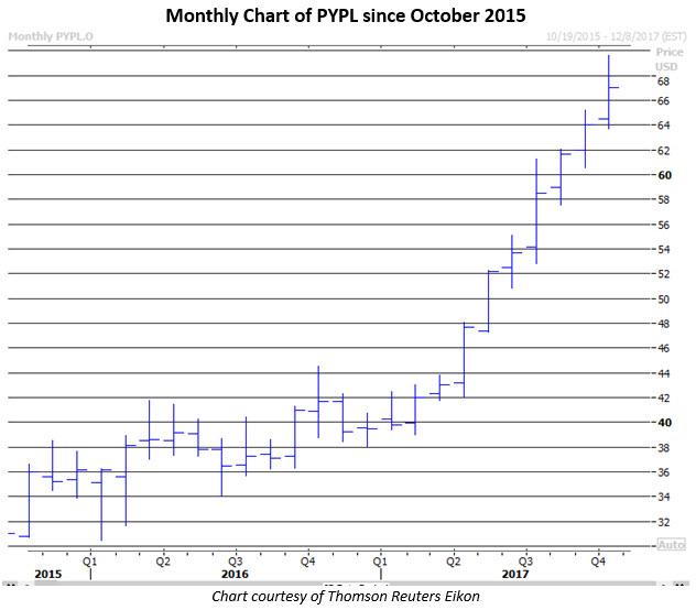 Pypl stock options