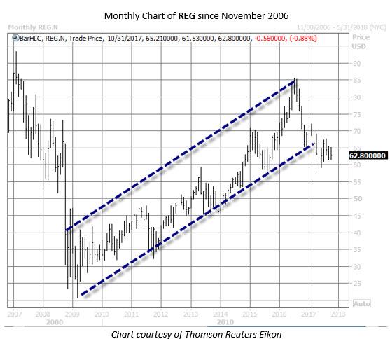 REG stock chart