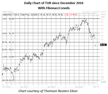 TUR daily chart oct 9