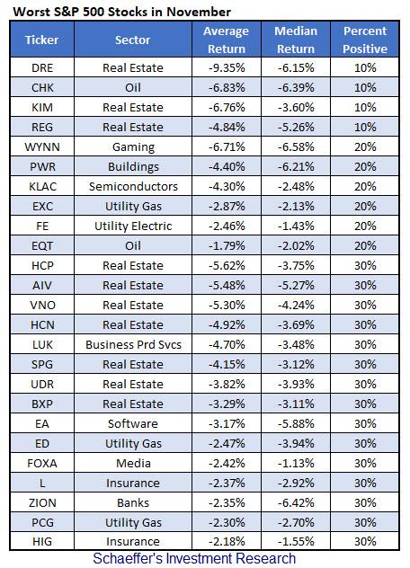 worst SPX stocks November