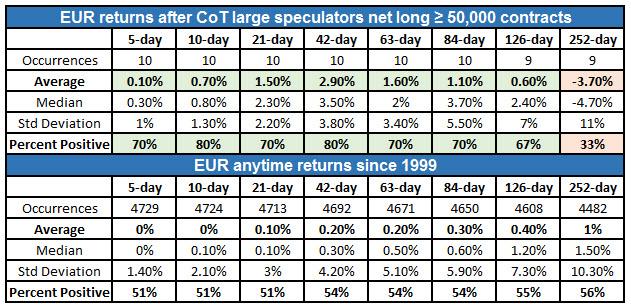 EUR returns after COT signal 0920