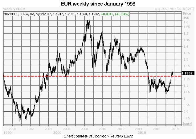 eur weekly since jan 1999 0920