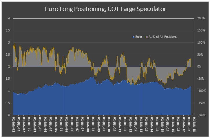 euro net long percentage 0920