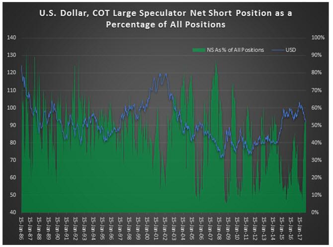 usd net short percentage 0920