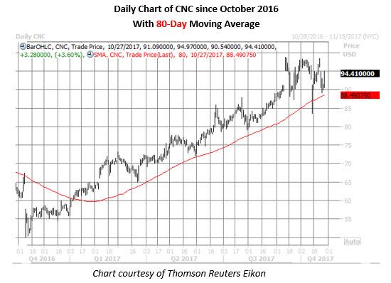 cnc daily chart