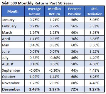 S&P 500 Monthly Return Historical Data