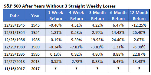 SPX years wo 3 straight weekly losses