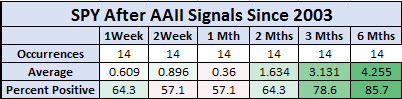 spy after AAII signals since 2003