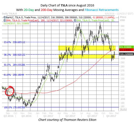 Options trading tesla