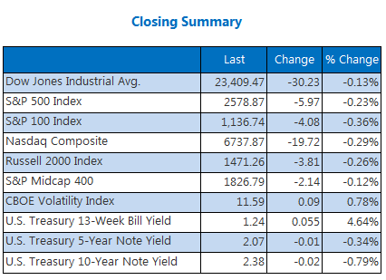 Closing Summary Indexes Nov 14