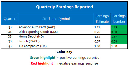 Corporate Earnings Chart Nov 14