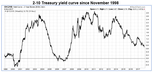 2-10 yield curve 1110