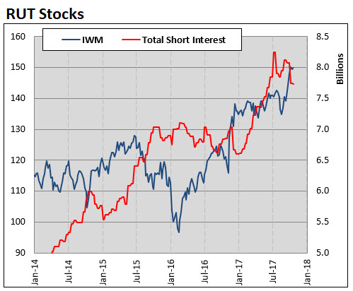 iwm with total rut component short interest