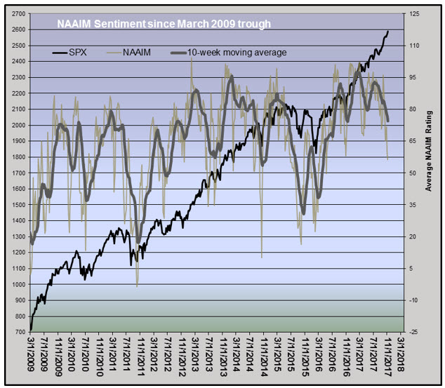 naaim sentiment index 1110