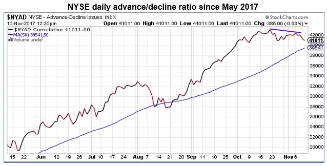 nyse a-d ratio daily 1110