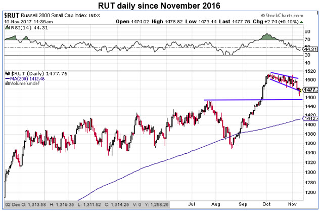 rut daily price chart 1110