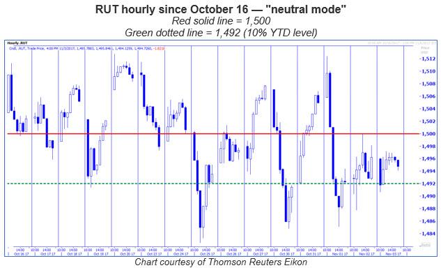 rut hourly chart since oct 16
