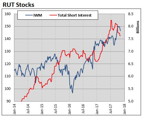 rut short interest 1124