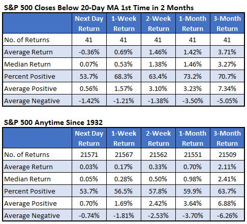 spx after closing below 20-day moving average