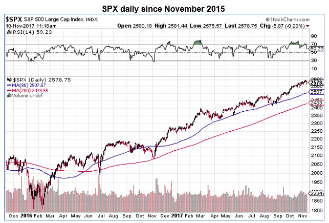spx daily with 14-day RSI 1110