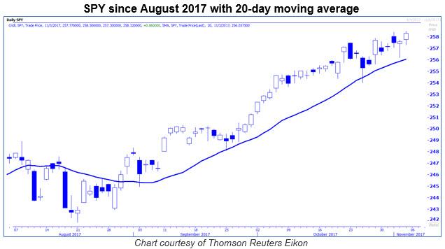 spy 20 day moving average 1103