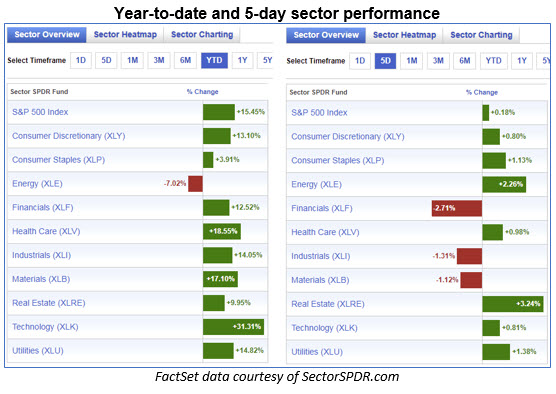 ytd vs 5-day sector performance