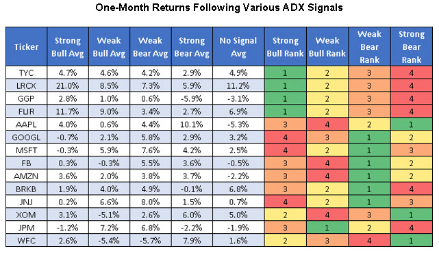 adx stock returns 1026
