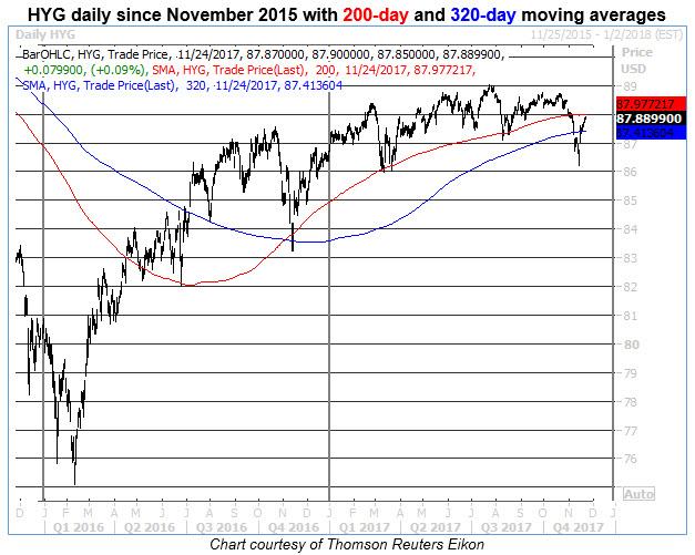 hyg daily price chart Nov 24