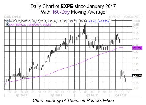 EXPE stock chart WKALT