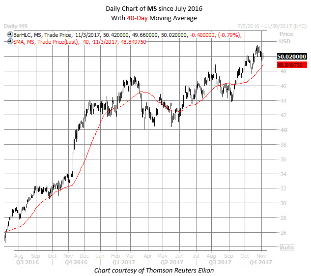 MS stock chart WKEND