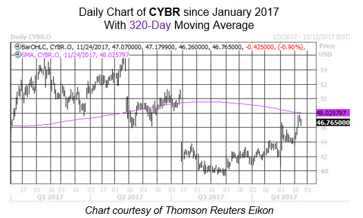 Cybr stock options