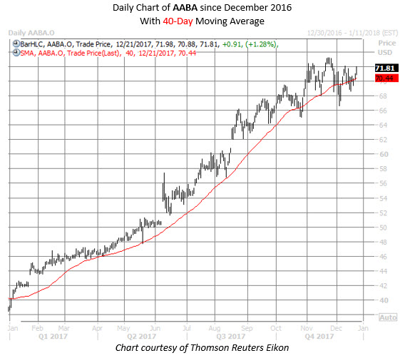 Altaba Stock Could Be Flashing 'Buy'