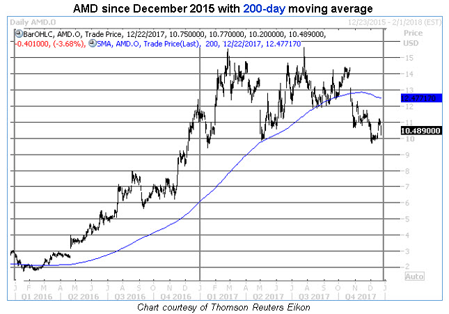 Advanced Micro Devices, Inc. (AMD) stock plunged -18.12% during recent three months