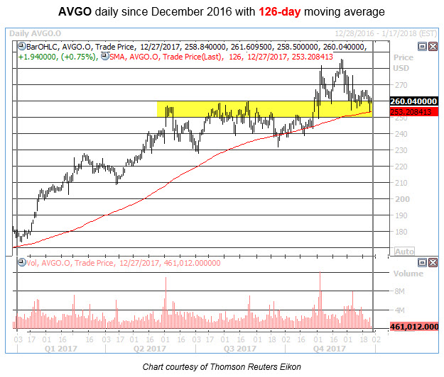 avgo daily price chart dec 27