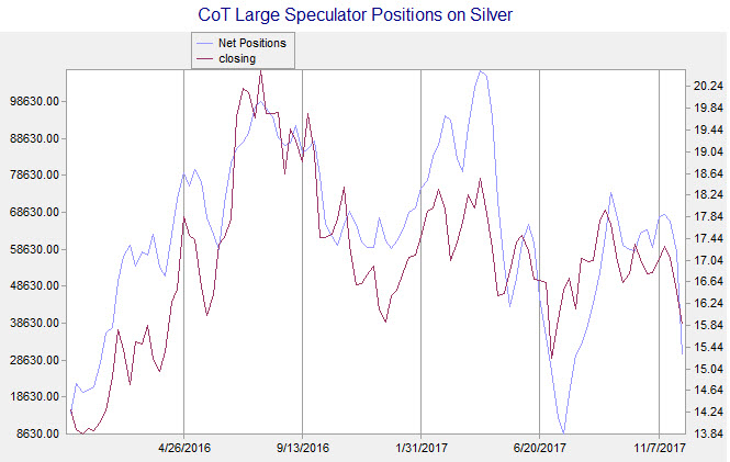 CoT silver chart