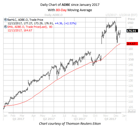 Daily Chart of ADBE Since Jan 2017 with 80MA