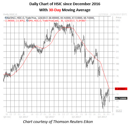 hsic stock daily chart dec 6