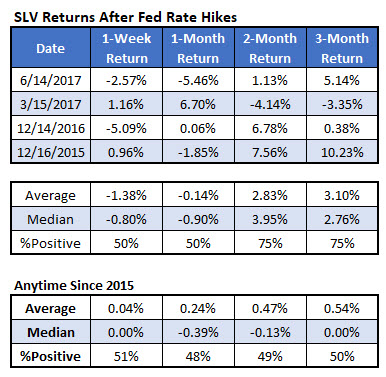 SLV after rate hikes