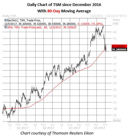 tsm stock daily chart dec 5
