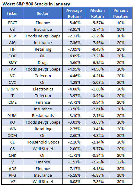 Chk stock options