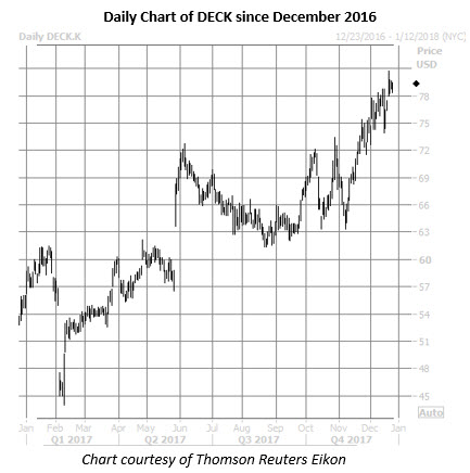 deck daily chart dec 22