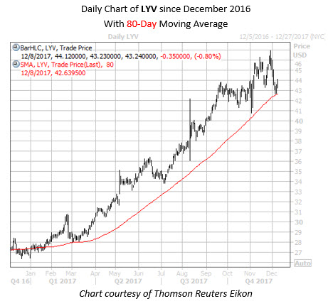 LYV Daily With 80MA Weekend Alert