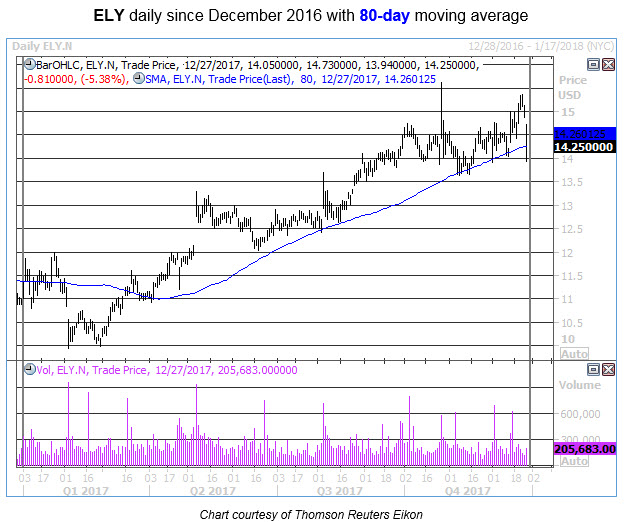 ely daily stock chart dec 27