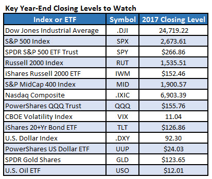 2017 closing index and ETF levels