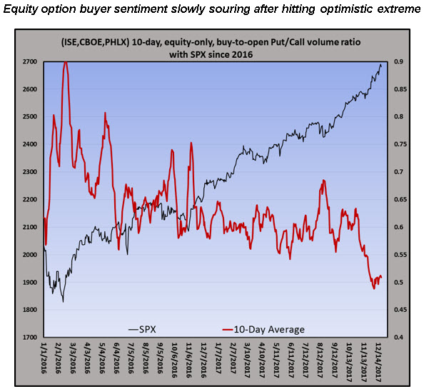 equity put-call volume ratio dec 22