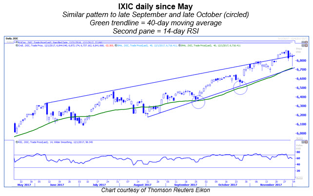 ixic daily chart since may