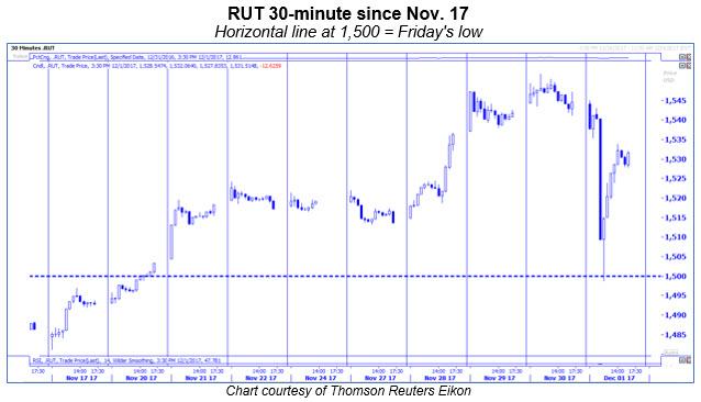 rut 30-minute chart since nov 17