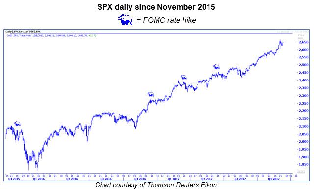 spx daily since nov 2015
