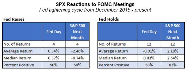 spx fomc reactions since dec 2015