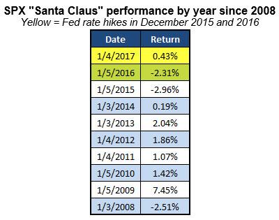 spx santa claus rally since 2008